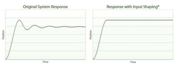 Input Shaping System Response